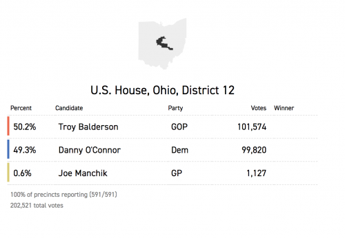 https://www.politico.com/election-results/2018/ohio/special-election/aug-07/