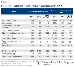 https://www.brookings.edu/blog/the-avenue/2018/09/06/as-midterm-elections-near-smaller-redder-places-show-more-economic-growth/