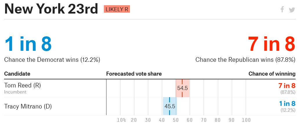https://projects.fivethirtyeight.com/2018-midterm-election-forecast/house/new-york/23/