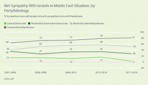 https://news.gallup.com/poll/247376/americans-not-liberal-democrats-mostly-pro-israel.aspx