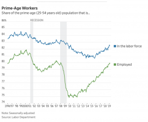 https://www.wsj.com/livecoverage/march-2019-jobs-report-analysis?mod=article_inline