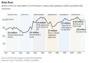 https://www.wsj.com/articles/u-s-births-fall-to-lowest-rates-since-1980s-11557892860