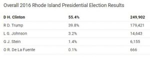 https://www.politico.com/2016-election/results/map/president/rhode-island/