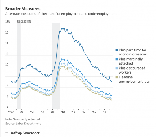 https://www.wsj.com/livecoverage/june-2019-jobs-report-analysis