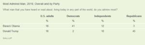 https://news.gallup.com/poll/273125/obama-trump-tie-admired-man-2019.aspx