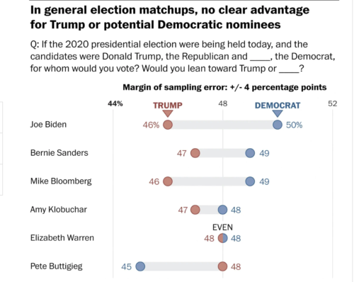 https://www.washingtonpost.com/politics/trump-begins-reelection-year-more-competitive-against-democrats-than-he-was-three-months-ago-post-abc-poll-finds/2020/01/26/e5718616-3fc7-11ea-baca-eb7ace0a3455_story.html