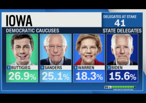 https://www.cnn.com/politics/live-news/iowa-caucuses-live-results-coverage-2020/index.html