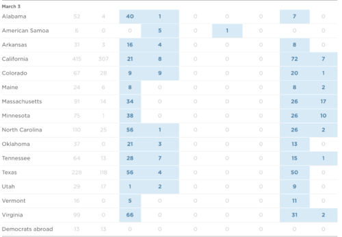 https://www.npr.org/2020/02/10/799979293/how-many-delegates-do-the-2020-presidential-democratic-candidates-have?utm_term=nprnews&utm_source=twitter.com&utm_campaign=politics&utm_medium=social