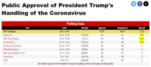 https://www.realclearpolitics.com/epolls/other/public_approval_of_president_trumps_handling_of_the_coronavirus-7088.html