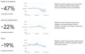 https://www.gstatic.com/covid19/mobility/2020-03-29_US_Mobility_Report_en.pdf