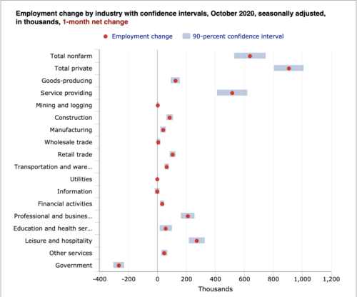 https://www.bls.gov/charts/employment-situation/otm-employment-change-by-industry-confidence-intervals.htm